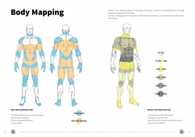 Rhea Project - Mountain Search and Rescue Outfit Designs - Body Mapping